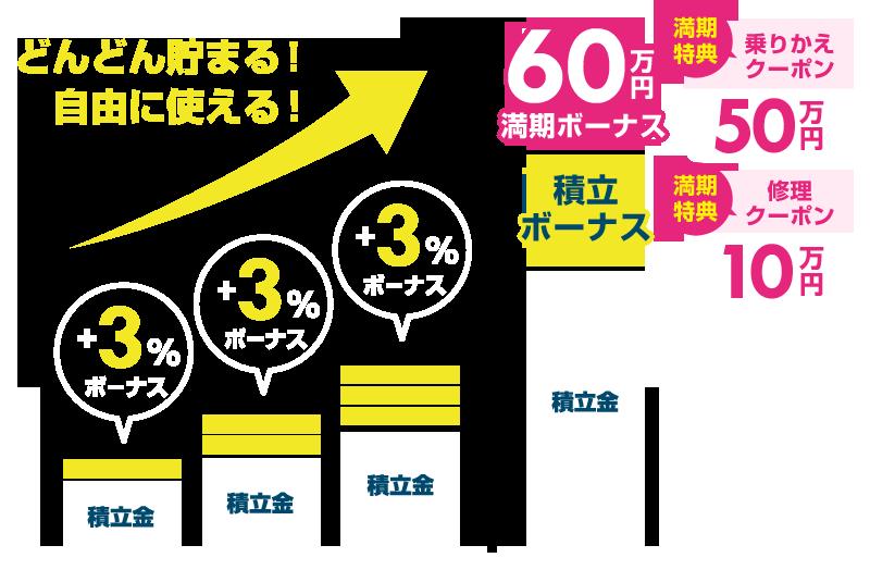 「たま~るプラス」なら月々3千円の積み立てで3%ボーナス+満期時最大50万円まで残価支払いをサポート!